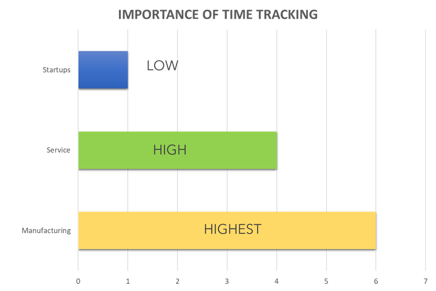Time tracking and attendance management is not critical for startups but is important for service and manufacturing industries.